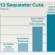 Sequester-Cuts