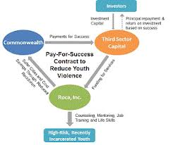 Solving Social Problems with Pay-For-Success Contracts   7/29/14