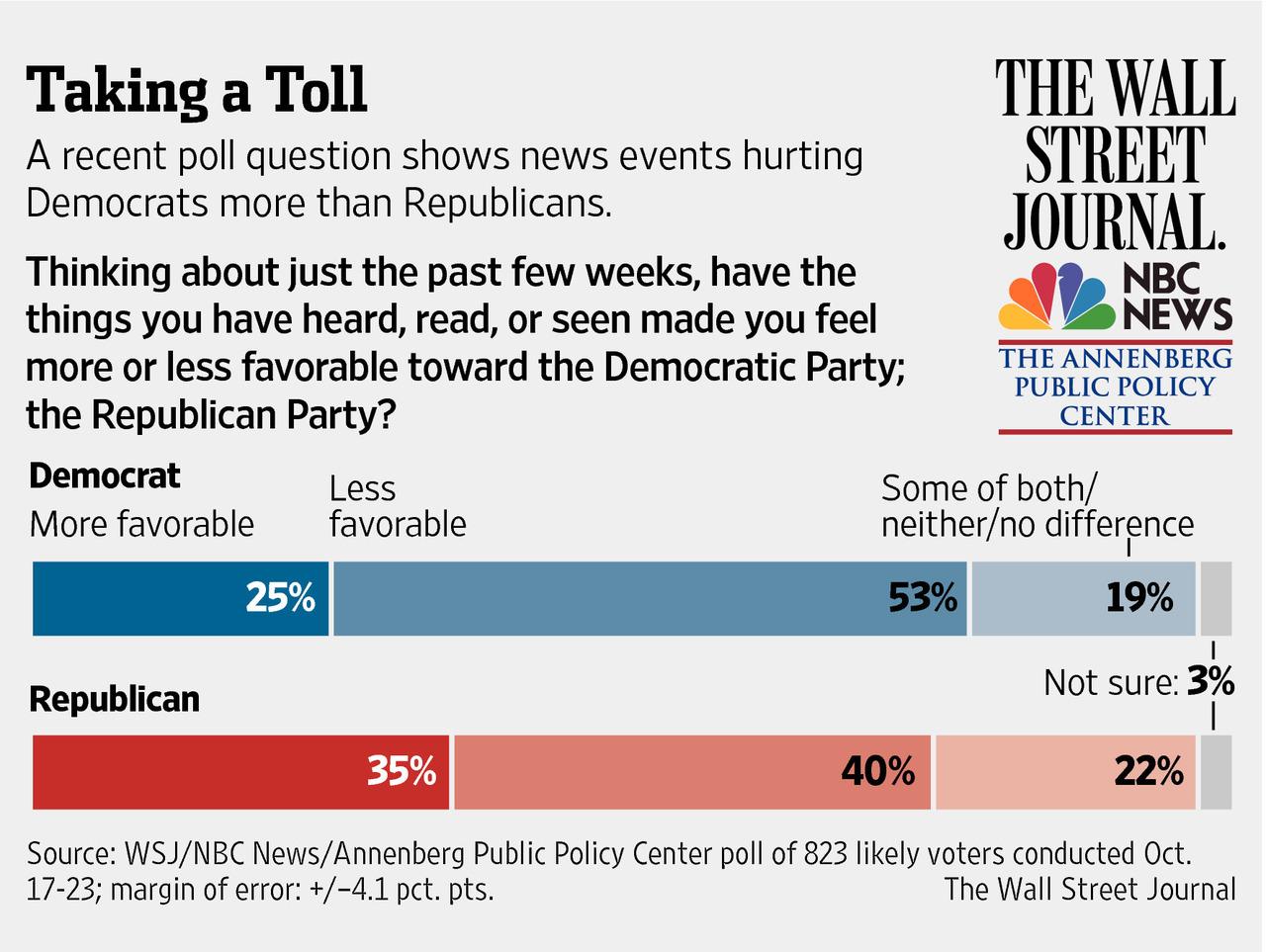 WSJ/NBC 2014 Election Poll  10/27/14
