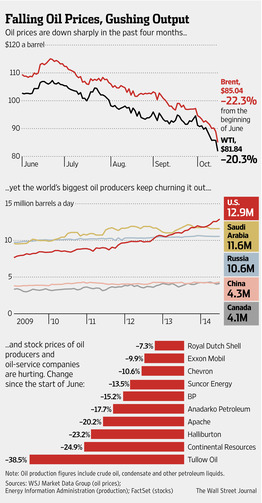 Global Oil Glut Sends Prices Plunging  10/15/14