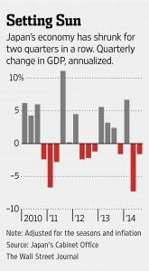 Japans Economy chart-setting sun