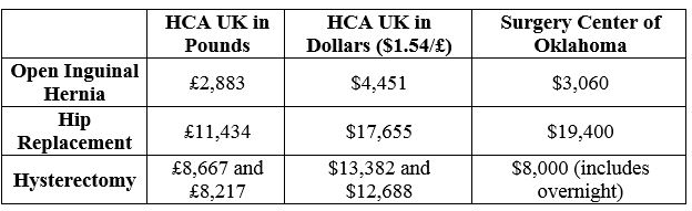 Guess Where Fair and Transparent Hospital Prices Exist?  3/3/15