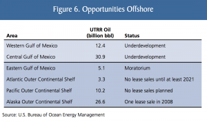 Oil & Gas - Federal Offshore Opportunities