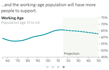 The New Population Problem: Too Few People  11/23/15