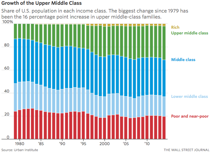 Growth of Upper Middle Class  6/22/16