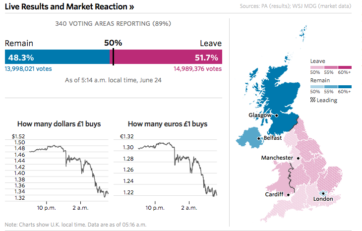 U.K. Votes to Exit EU; Pound Nose-Dives  6/23/16