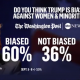 Trump poll about impact on women