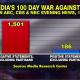 Media's 100 day war against trump