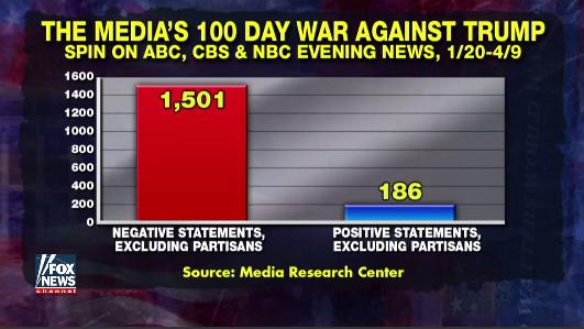 The mainstream media exposed… again!  4/23/17