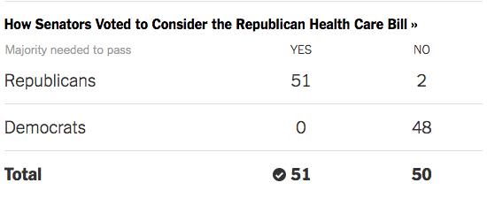 Health Law Repeal Clears Senate Hurdle  7/25/17