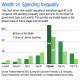 Inequality- wealth vs spending
