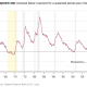Unemployment rate 1946-2018