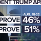 Poll President Trump approval 8-18 thru 22
