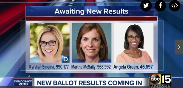 Kyrsten Sinema widens lead in Senate race over Martha McSally  11/10/18