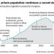 Prison Federal Population declines
