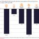 Transportation-Public transit ridership decline since 2014