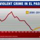 Crime in ElPaso 1986-2014