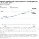Healthcare spending by elderly 1992 - 2015